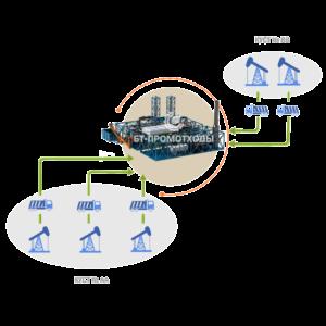 Централизованная схема утилизации промышленных отходов