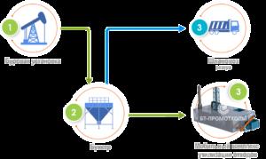Децентрализованная схема утилизации промышленных отходов