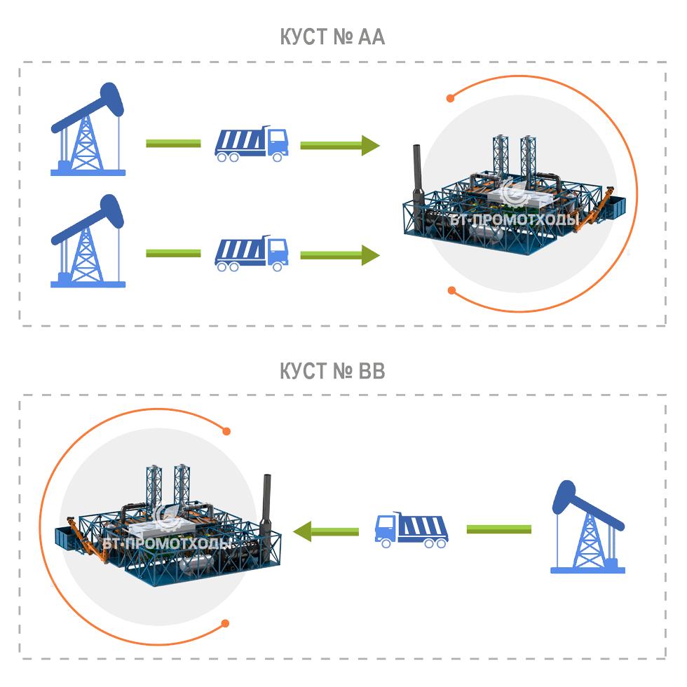 Схема утилизации отходов бурения (нефтешламов) на разведочном этапе